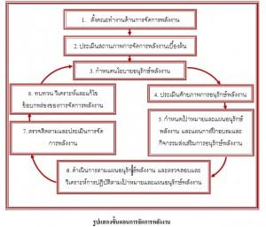 8 ขั้นตอนการจัดการพลังงาน
